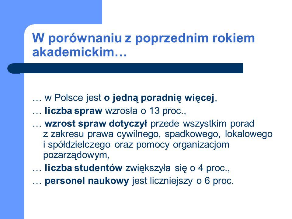 W porównaniu z poprzednim rokiem akademickim… … w Polsce jest o jedną poradnię więcej, … liczba spraw wzrosła o 13 proc., … wzrost spraw dotyczył prze