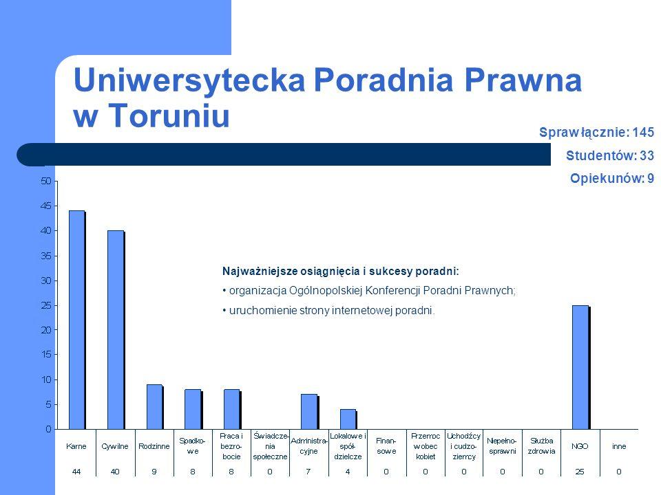 Uniwersytecka Poradnia Prawna w Toruniu Spraw łącznie: 145 Studentów: 33 Opiekunów: 9 Najważniejsze osiągnięcia i sukcesy poradni: organizacja Ogólnop