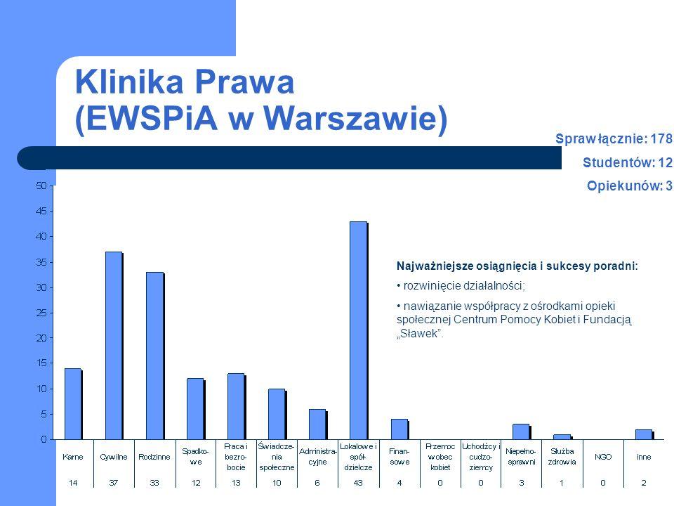 Klinika Prawa (EWSPiA w Warszawie) Najważniejsze osiągnięcia i sukcesy poradni: rozwinięcie działalności; nawiązanie współpracy z ośrodkami opieki spo