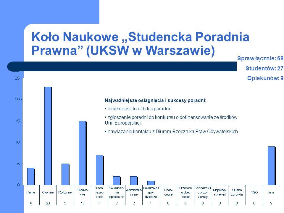 studenci opiekunowie Liczba spraw w latach 2006-2008 Liczba studentów i personelu naukowego w latach 2006-2008 Koło Naukowe Studencka Poradnia Prawna (UKSW w Warszawie) 2006-2008