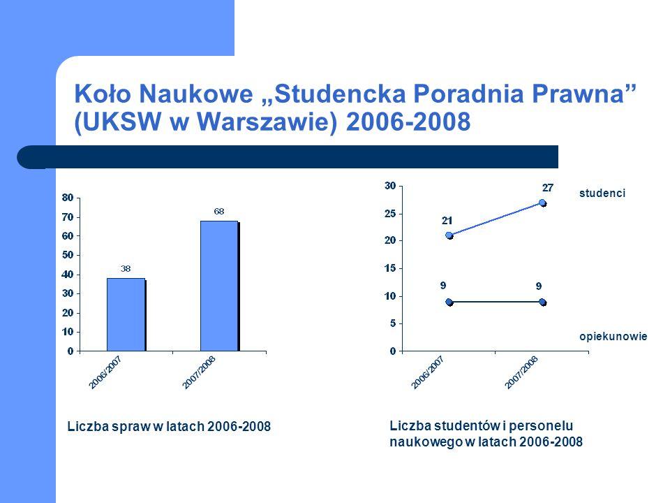 studenci opiekunowie Liczba spraw w latach 2006-2008 Liczba studentów i personelu naukowego w latach 2006-2008 Koło Naukowe Studencka Poradnia Prawna