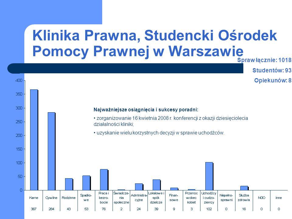 Klinika Prawna, Studencki Ośrodek Pomocy Prawnej w Warszawie Najważniejsze osiągnięcia i sukcesy poradni: zorganizowanie 16 kwietnia 2008 r. konferenc