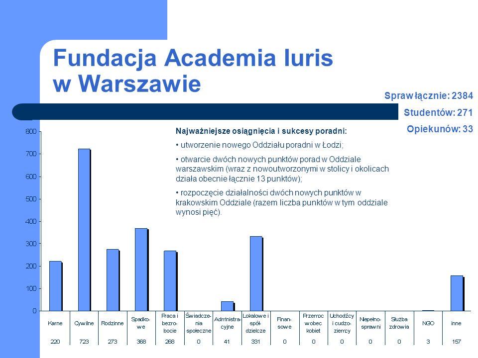 Fundacja Academia Iuris w Warszawie Spraw łącznie: 2384 Studentów: 271 Opiekunów: 33 Najważniejsze osiągnięcia i sukcesy poradni: utworzenie nowego Od
