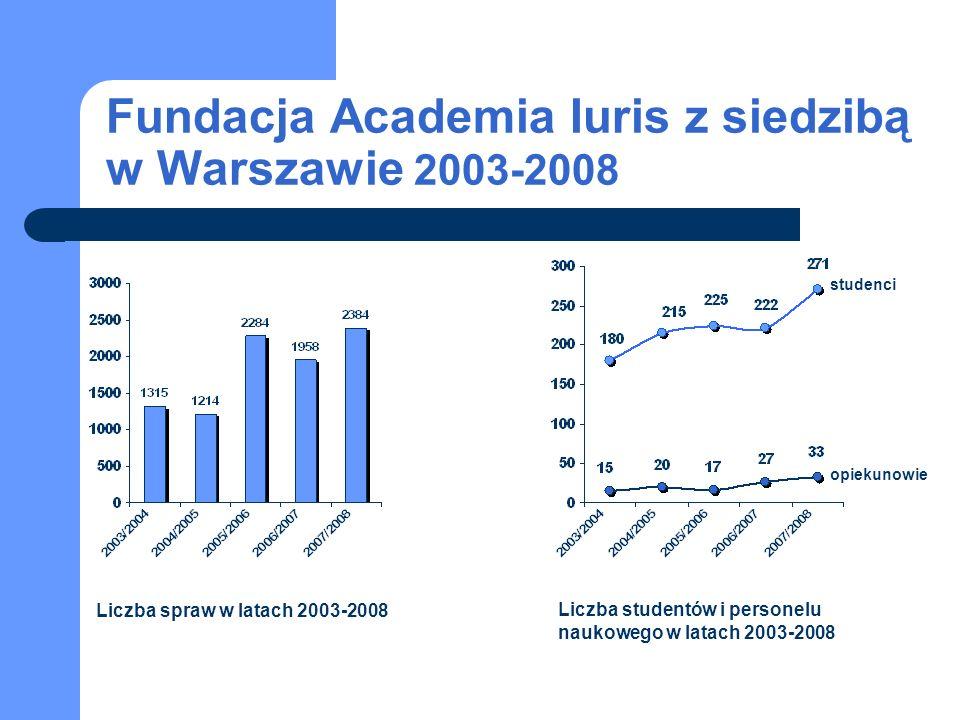 Fundacja Academia Iuris z siedzibą w Warszawie 2003-2008 studenci opiekunowie Liczba spraw w latach 2003-2008 Liczba studentów i personelu naukowego w