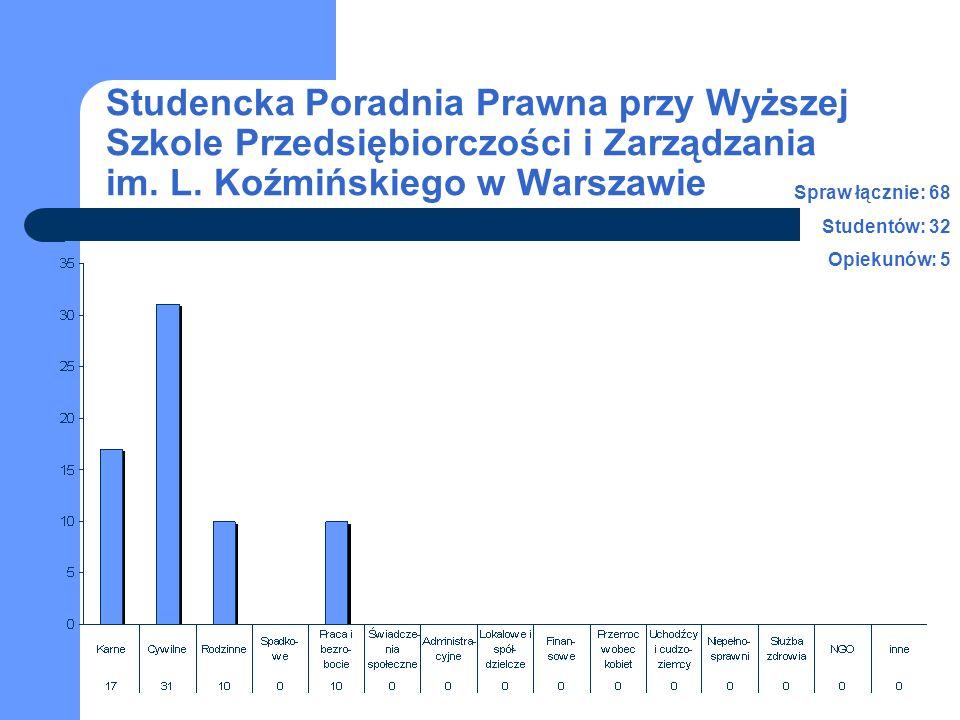 Studencka Poradnia Prawna przy Wyższej Szkole Przedsiębiorczości i Zarządzania im. L. Koźmińskiego w Warszawie Spraw łącznie: 68 Studentów: 32 Opiekun
