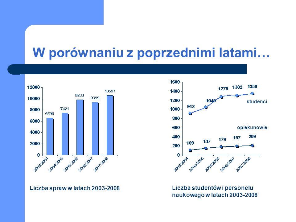 W porównaniu z poprzednimi latami… Liczba spraw w latach 2003-2008 Liczba studentów i personelu naukowego w latach 2003-2008 studenci opiekunowie
