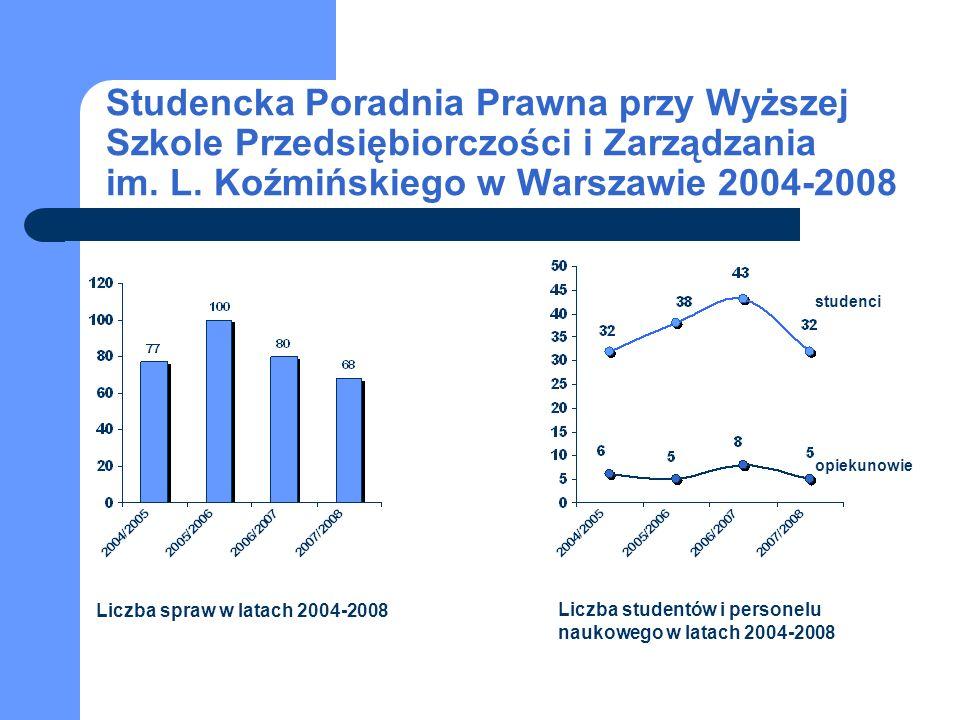 Liczba spraw w latach 2004-2008 Liczba studentów i personelu naukowego w latach 2004-2008 studenci opiekunowie Studencka Poradnia Prawna przy Wyższej