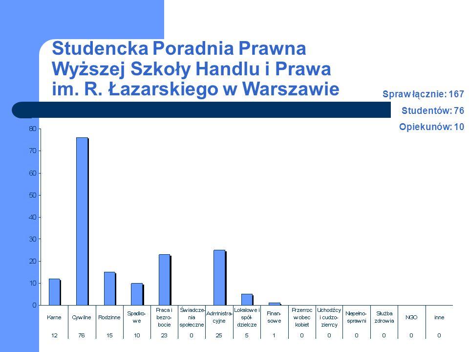 Studencka Poradnia Prawna Wyższej Szkoły Handlu i Prawa im. R. Łazarskiego w Warszawie Spraw łącznie: 167 Studentów: 76 Opiekunów: 10