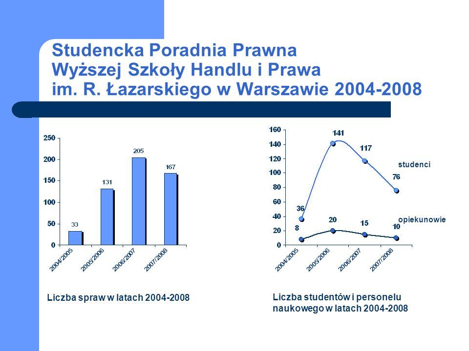 Liczba spraw w latach 2004-2008 Liczba studentów i personelu naukowego w latach 2004-2008 studenci opiekunowie Studencka Poradnia Prawna Wyższej Szkoł