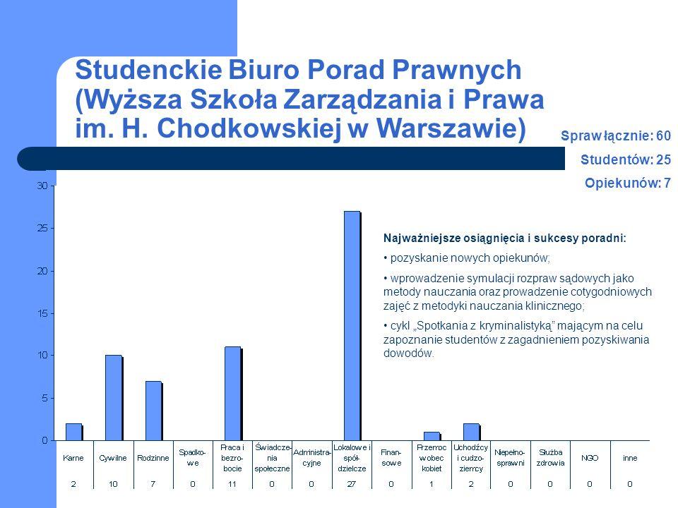 Studenckie Biuro Porad Prawnych (Wyższa Szkoła Zarządzania i Prawa im. H. Chodkowskiej w Warszawie) Spraw łącznie: 60 Studentów: 25 Opiekunów: 7 Najwa