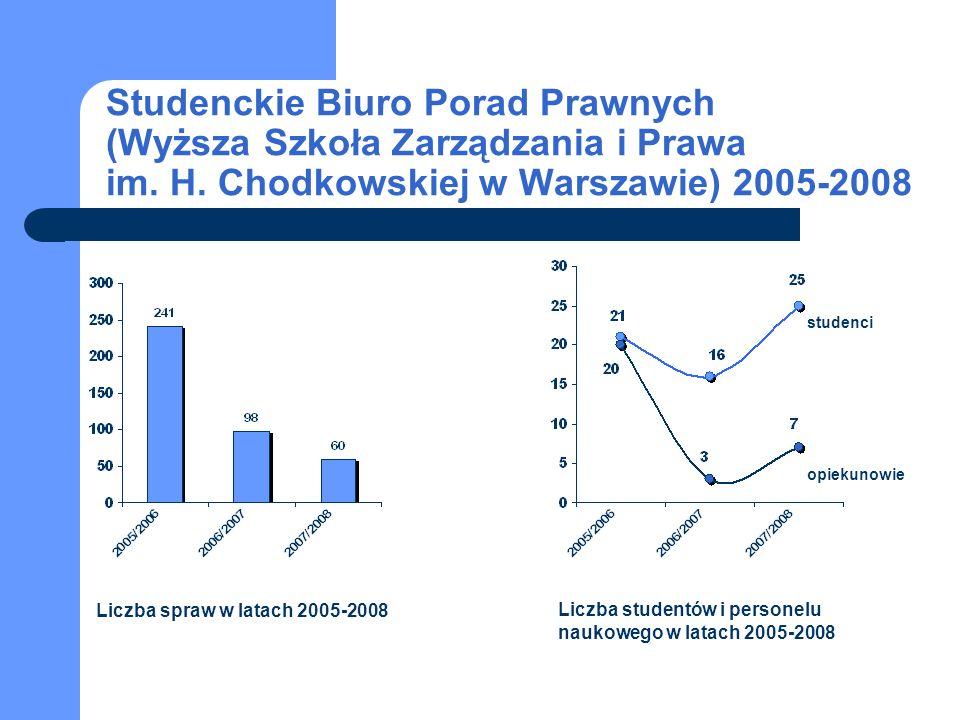 Liczba spraw w latach 2005-2008 Liczba studentów i personelu naukowego w latach 2005-2008 studenci opiekunowie Studenckie Biuro Porad Prawnych (Wyższa