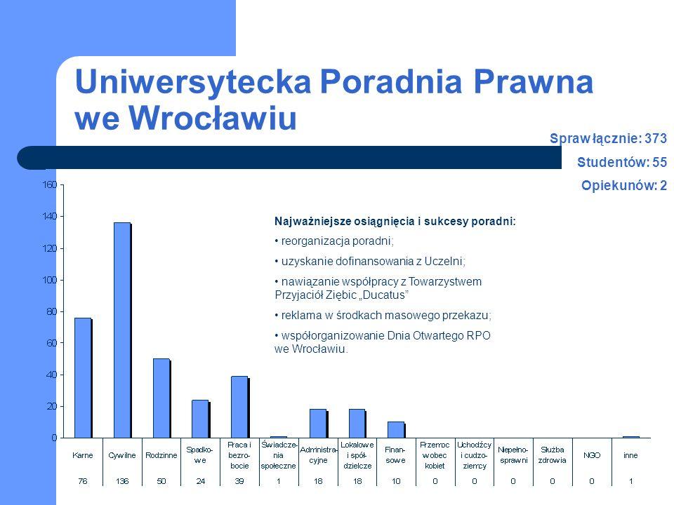 Uniwersytecka Poradnia Prawna we Wrocławiu Spraw łącznie: 373 Studentów: 55 Opiekunów: 2 Najważniejsze osiągnięcia i sukcesy poradni: reorganizacja po