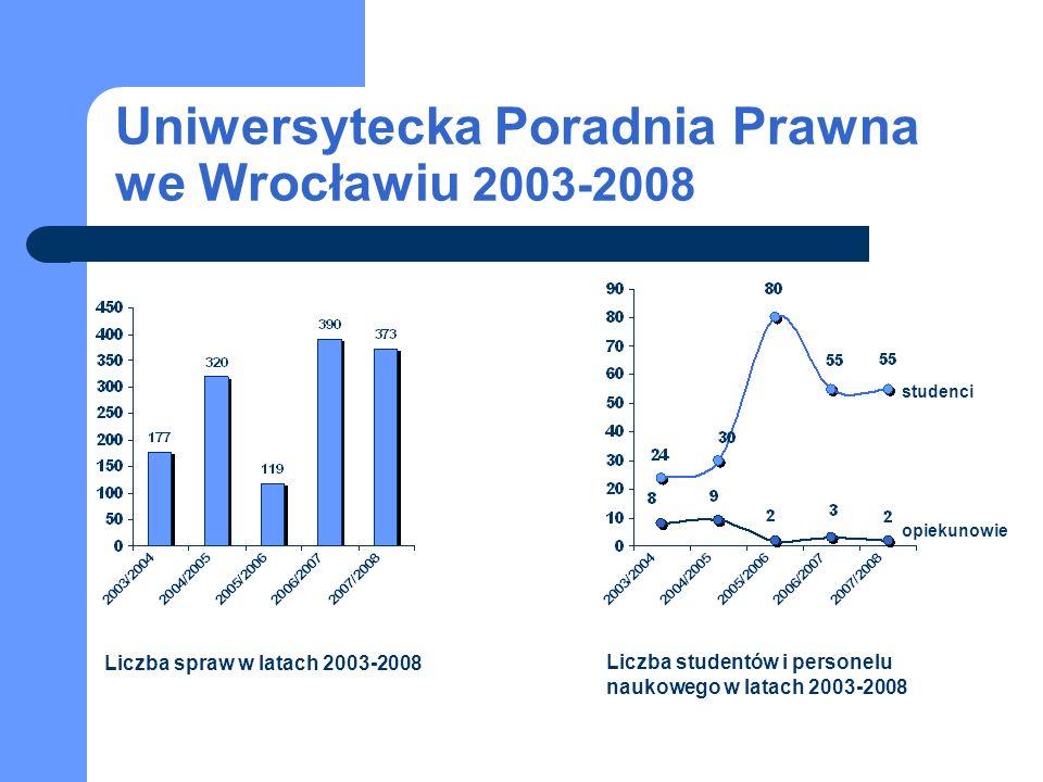 Uniwersytecka Poradnia Prawna we Wrocławiu 2003-2008 studenci opiekunowie Liczba spraw w latach 2003-2008 Liczba studentów i personelu naukowego w lat