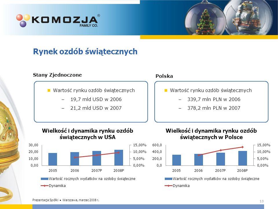 13 Rynek ozdób świątecznych Stany Zjednoczone Wartość rynku ozdób świątecznych – 19,7 mld USD w 2006 – 21,2 mld USD w 2007 Polska Wartość rynku ozdób