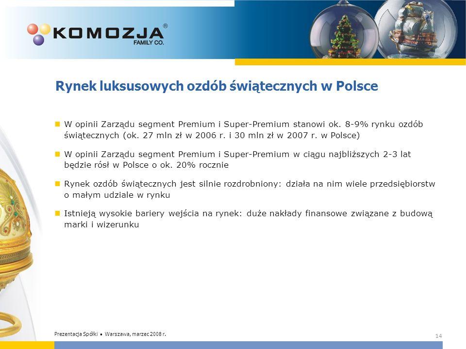 Rynek luksusowych ozdób świątecznych w Polsce W opinii Zarządu segment Premium i Super-Premium stanowi ok. 8-9% rynku ozdób świątecznych (ok. 27 mln z