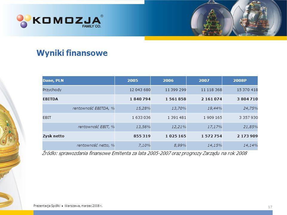 Wyniki finansowe Źródło: sprawozdania finansowe Emitenta za lata 2005-2007 oraz prognozy Zarządu na rok 2008 17 Dane, PLN2005200620072008P Przychody12