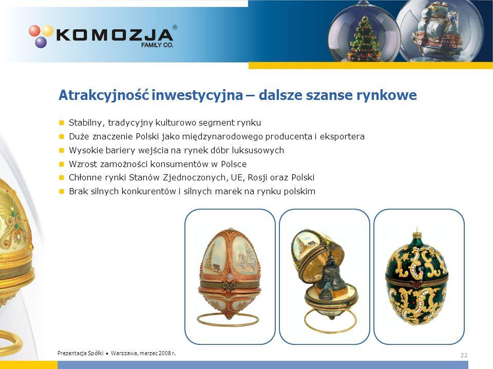 22 Atrakcyjność inwestycyjna – dalsze szanse rynkowe Stabilny, tradycyjny kulturowo segment rynku Duże znaczenie Polski jako międzynarodowego producen