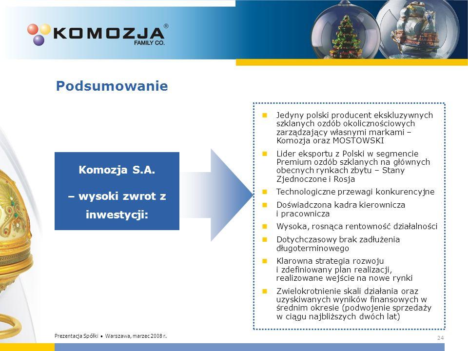 24 Podsumowanie Komozja S.A. – wysoki zwrot z inwestycji: Jedyny polski producent ekskluzywnych szklanych ozdób okolicznościowych zarządzający własnym