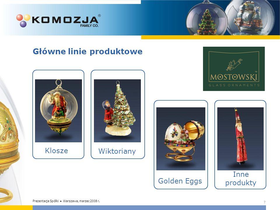 Prognozy finansowe na rok 2008 Dane w mln zł Emitent planuje w roku 2008 osiągnąć: wzrost przychodów ze sprzedaży o 38% wzrost EBITDA o 76% wzrost zysku brutto o 67% wzrost zysku netto o 38% 18 Prezentacja Spółki Warszawa, marzec 2008 r.