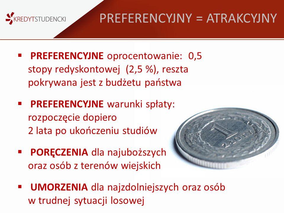 PREFERENCYJNY = ATRAKCYJNY PREFERENCYJNE oprocentowanie: 0,5 stopy redyskontowej (2,5 %), reszta pokrywana jest z budżetu państwa PREFERENCYJNE warunk