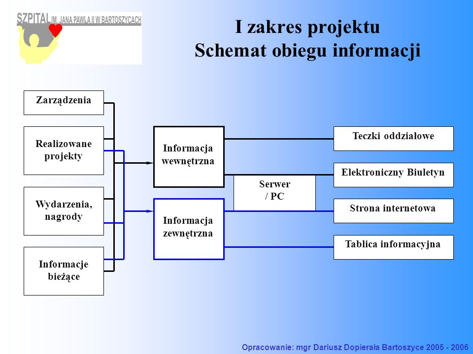 I zakres projektu Schemat obiegu informacji Serwer / PC Zarządzenia Elektroniczny Biuletyn Informacja wewnętrzna Informacja zewnętrzna Strona internet
