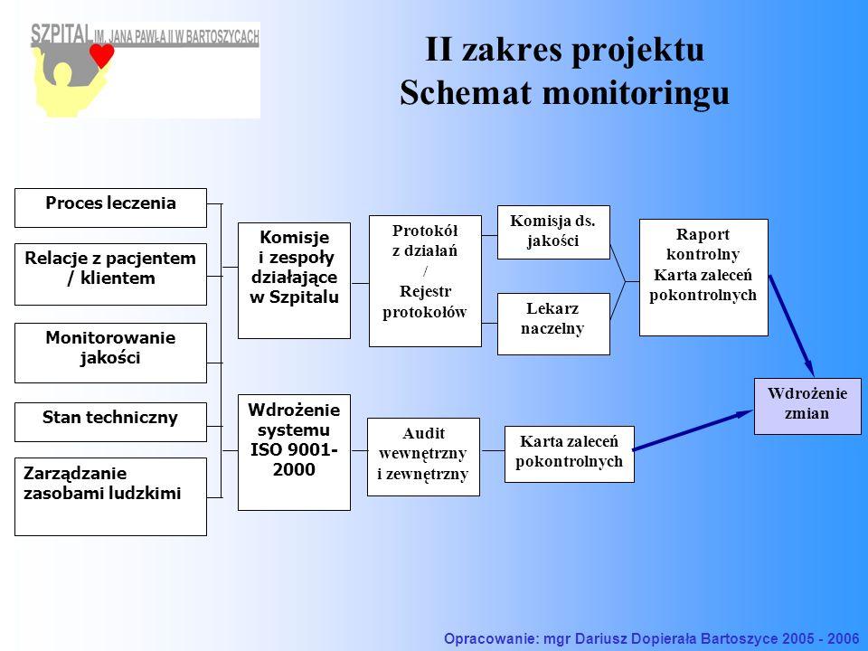 II zakres projektu Schemat monitoringu Komisje i zespoły działające w Szpitalu Relacje z pacjentem / klientem Stan techniczny Monitorowanie jakości Zarządzanie zasobami ludzkimi Proces leczenia Komisja ds.