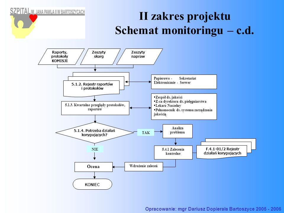 II zakres projektu Schemat monitoringu – c.d. Raporty, protokoły KOMISJI Zeszyty napraw Zeszyty skarg 5.1.4. Potrzeba działań korygujących? TAK 5.4.1
