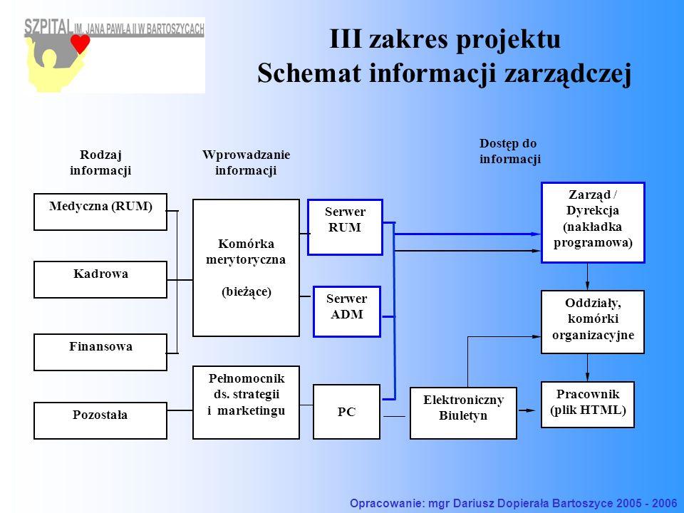 III zakres projektu Schemat informacji zarządczej Rodzaj informacji Serwer RUM Medyczna (RUM) Elektroniczny Biuletyn Zarząd / Dyrekcja (nakładka progr