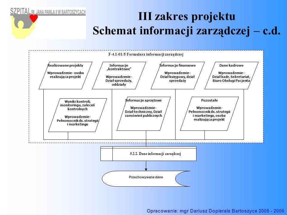 III zakres projektu Schemat informacji zarządczej – c.d. F-4.1-01/5 Formularz informacji zarządczej Informacje kontraktowe Wprowadzenie- Dział sprzeda