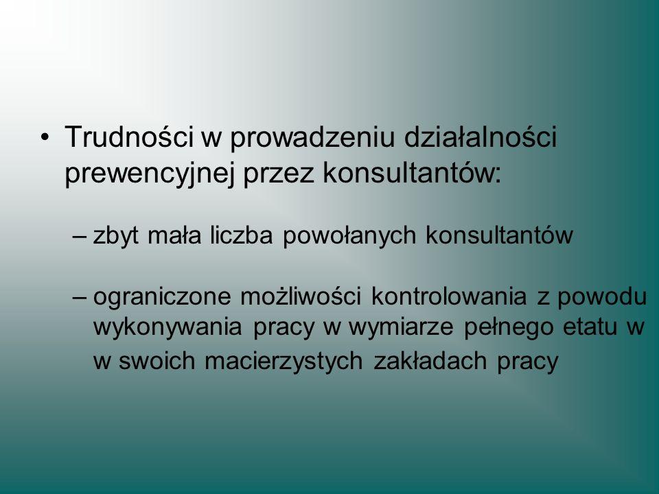 Trudności w prowadzeniu działalności prewencyjnej przez konsultantów: –zbyt mała liczba powołanych konsultantów –ograniczone możliwości kontrolowania