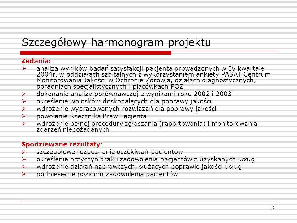 3 Szczegółowy harmonogram projektu Zadania: analiza wyników badań satysfakcji pacjenta prowadzonych w IV kwartale 2004r. w oddziałach szpitalnych z wy