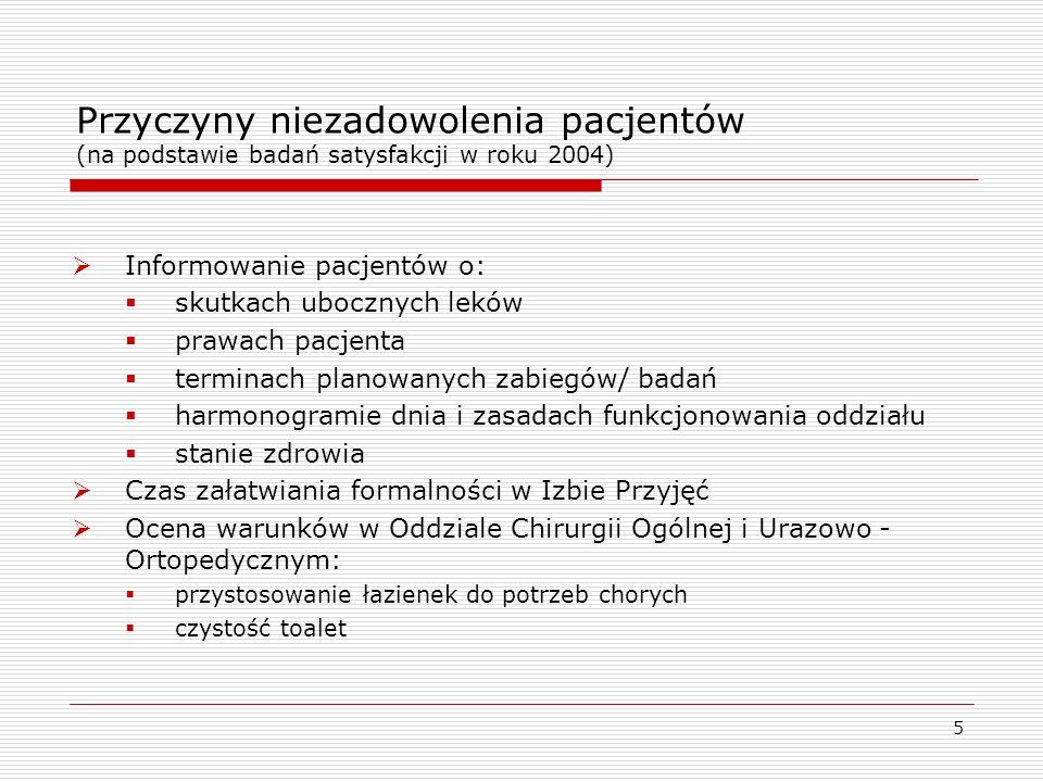 5 Przyczyny niezadowolenia pacjentów (na podstawie badań satysfakcji w roku 2004) Informowanie pacjentów o: skutkach ubocznych leków prawach pacjenta