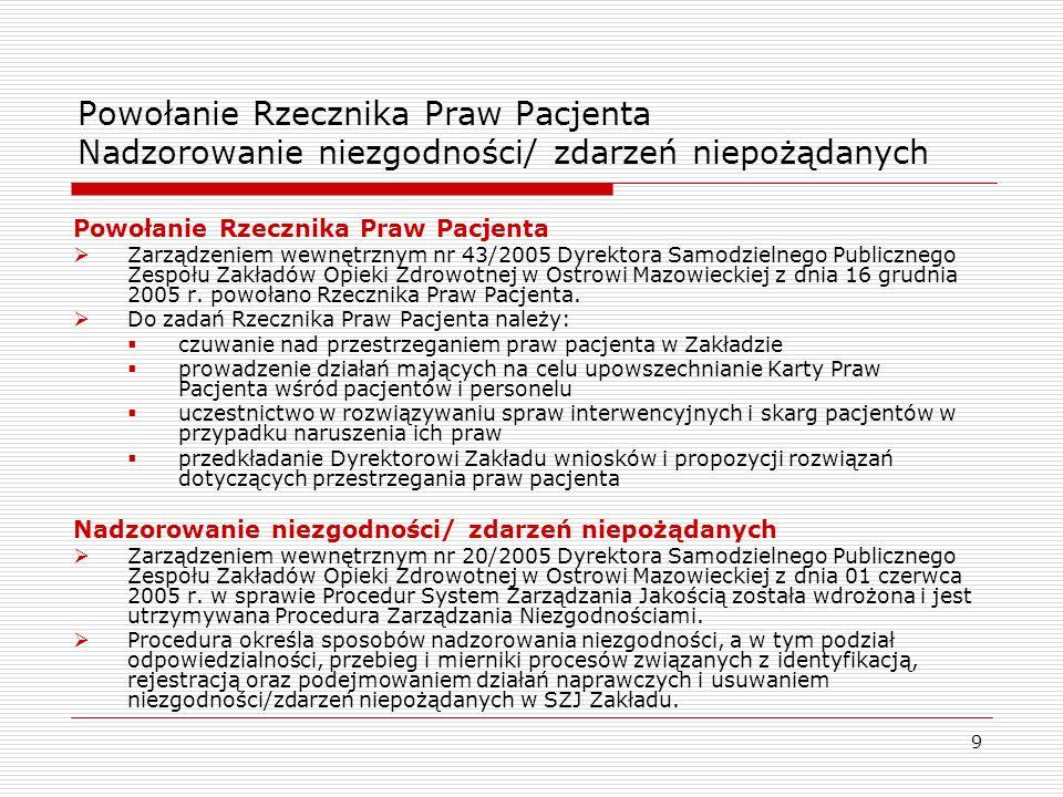 9 Powołanie Rzecznika Praw Pacjenta Nadzorowanie niezgodności/ zdarzeń niepożądanych Powołanie Rzecznika Praw Pacjenta Zarządzeniem wewnętrznym nr 43/