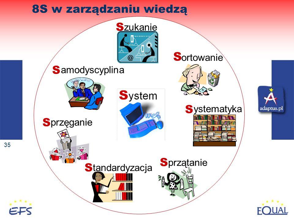 35 8S w zarządzaniu wiedzą S ystematyka S przątanie S zukanie S amodyscyplina S ortowanie S tandardyzacja S przęganie