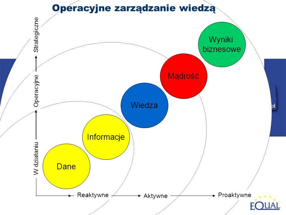 4 Aktywne Strategiczne Operacyjne W działaniu Reaktywne Dane Informacje Wiedza Mądrość Wyniki biznesowe Operacyjne zarządzanie wiedzą Proaktywne