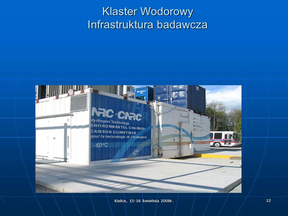 Kielce, 15-16 kwietnia 2008r. 12 Klaster Wodorowy Infrastruktura badawcza