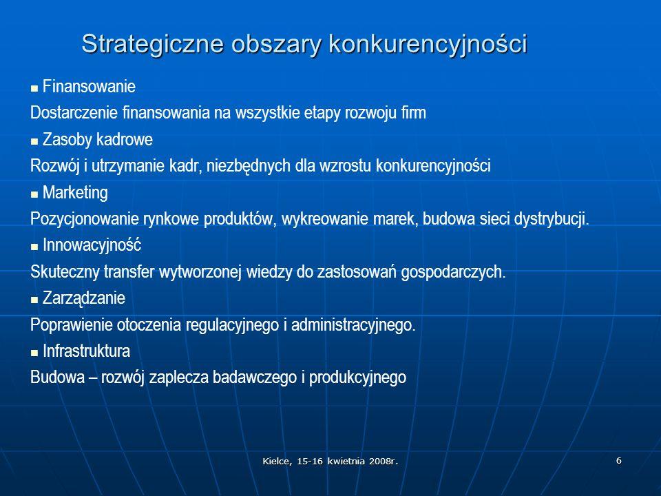 Kielce, 15-16 kwietnia 2008r.