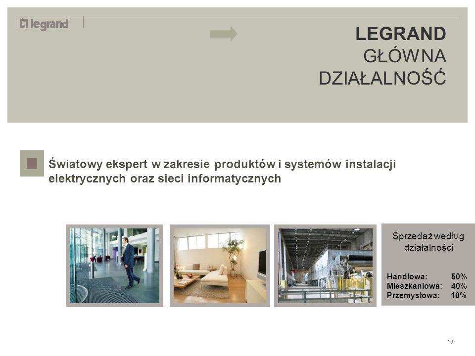 LEGRAND IN 2009 Światowy ekspert w zakresie produktów i systemów instalacji elektrycznych oraz sieci informatycznych LEGRAND GŁÓWNA DZIAŁALNOŚĆ 19 Sprzedaż według działalności Handlowa: 50% Mieszkaniowa: 40% Przemysłowa: 10%