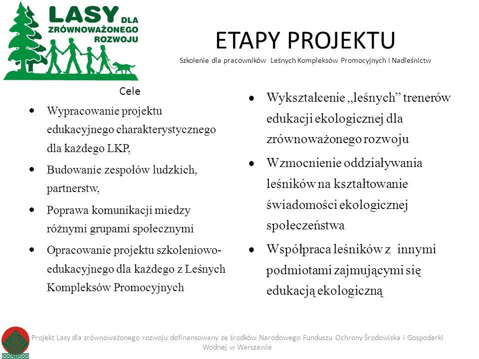 ETAPY PROJEKTU Szkolenie dla pracowników Leśnych Kompleksów Promocyjnych i Nadleśnictw Cele Wypracowanie projektu edukacyjnego charakterystycznego dla każdego LKP, Budowanie zespołów ludzkich, partnerstw, Poprawa komunikacji miedzy różnymi grupami społecznymi Opracowanie projektu szkoleniowo- edukacyjnego dla każdego z Leśnych Kompleksów Promocyjnych Wykształcenie leśnych trenerów edukacji ekologicznej dla zrównoważonego rozwoju Wzmocnienie oddziaływania leśników na kształtowanie świadomości ekologicznej społeczeństwa Współpraca leśników z innymi podmiotami zajmującymi się edukacją ekologiczną Projekt Lasy dla zrównoważonego rozwoju dofinansowany ze środków Narodowego Funduszu Ochrony Środowiska i Gospodarki Wodnej w Warszawie