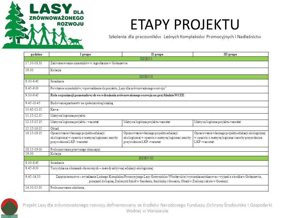 ETAPY PROJEKTU Szkolenie dla pracowników Leśnych Kompleksów Promocyjnych i Nadleśnictw godzinaI grupaII grupaIII grupa DZIEN I 17.30-18.30Zakwaterowanie uczestników w Agrofarmie w Gołaszewie 19.00Kolacja DZIEŃ II 8.00-8.45Śniadanie 8.45-9.00Powitanie uczestników, wprowadzenie do projektu Lasy dla zrównoważonego rozwoju 9.00-9.45Rola organizacji pozarządowych we wdrażaniu zrównoważonego rozwoju na przykładzie WCEE 9.45-10.45Budowanie partnerstw ze społecznością lokalną 10.45-11.15Kawa 11.15-12.15Matryca logiczna projektu 12.15-15.15Matryca logiczna projektu - warsztat 15.15-16.15Obiad 16.15-18.15 Opracowanie własnego projektu edukacji ekologicznej w oparciu o matrycę logiczna i zasoby przyrodnicze LKP -warsztat 18.15-19.00Podsumowanie pierwszego dnia zajęć 19.00Kolacja DZIEŃ III 8.00-8.45Śniadanie 8.45-9.30Turystyka na obszarach chronionych – metody aktywnej edukacji ekologicznej 9.45-14.30 Zajęcia terenowe – zwiedzanie Leśnego Kompleksu Promocyjnego Lasy Gostynińsko-Włocławskie (wycieczka autokarowa – wyjazd z ośrodka w Gołaszewie, przejazd do Łącka, Zielonych Szkół w Sendeniu, Smólniku i Goreniu, Obiad w Zielonej szkole w Goreniu) 14.30-15.30Podsumowanie szkolenia, Projekt Lasy dla zrównoważonego rozwoju dofinansowany ze środków Narodowego Funduszu Ochrony Środowiska i Gospodarki Wodnej w Warszawie