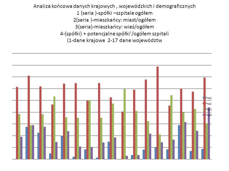 Analiza końcowa danych krajowych, wojewódzkich i demograficznych 1 (seria )-spółki –szpitale ogółem 2(seria )-mieszkańcy: miast/ogółem 3(seria)-mieszk