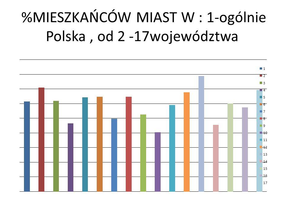 %MIESZKAŃCÓW MIAST W : 1-ogólnie Polska, od 2 -17województwa