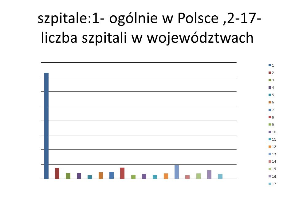 szpitale:1- ogólnie w Polsce,2-17- liczba szpitali w województwach