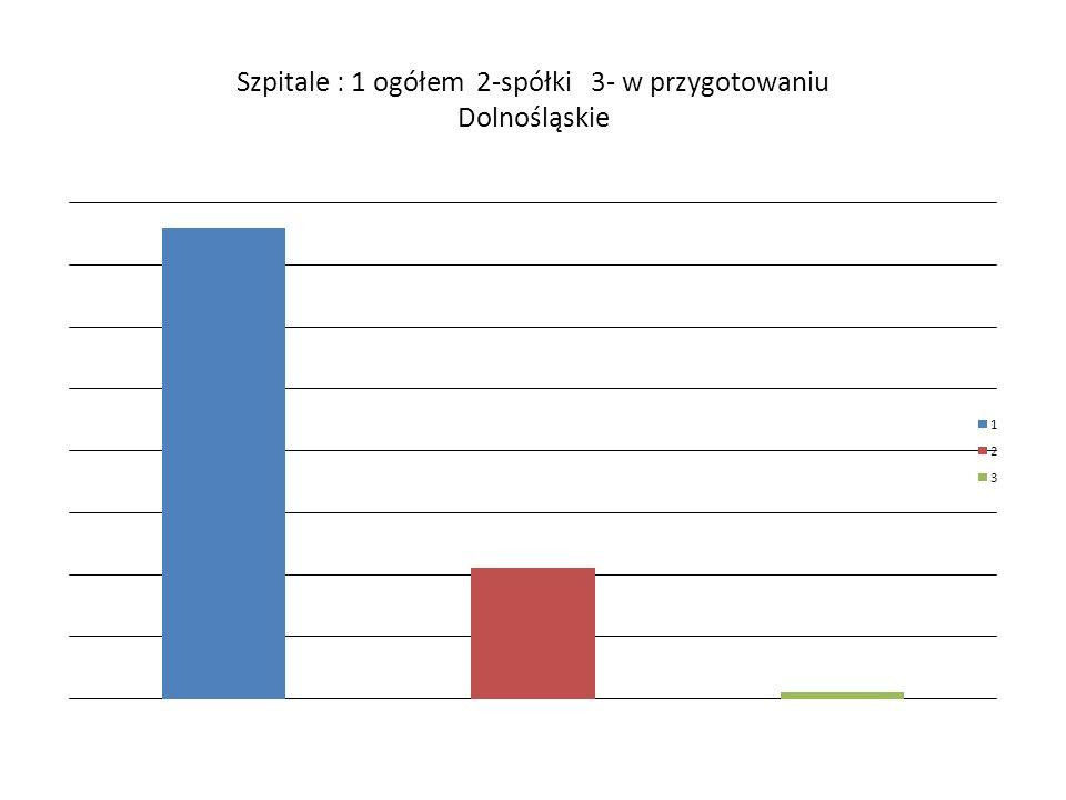 Szpitale : 1 ogółem 2-spółki 3- w przygotowaniu Dolnośląskie