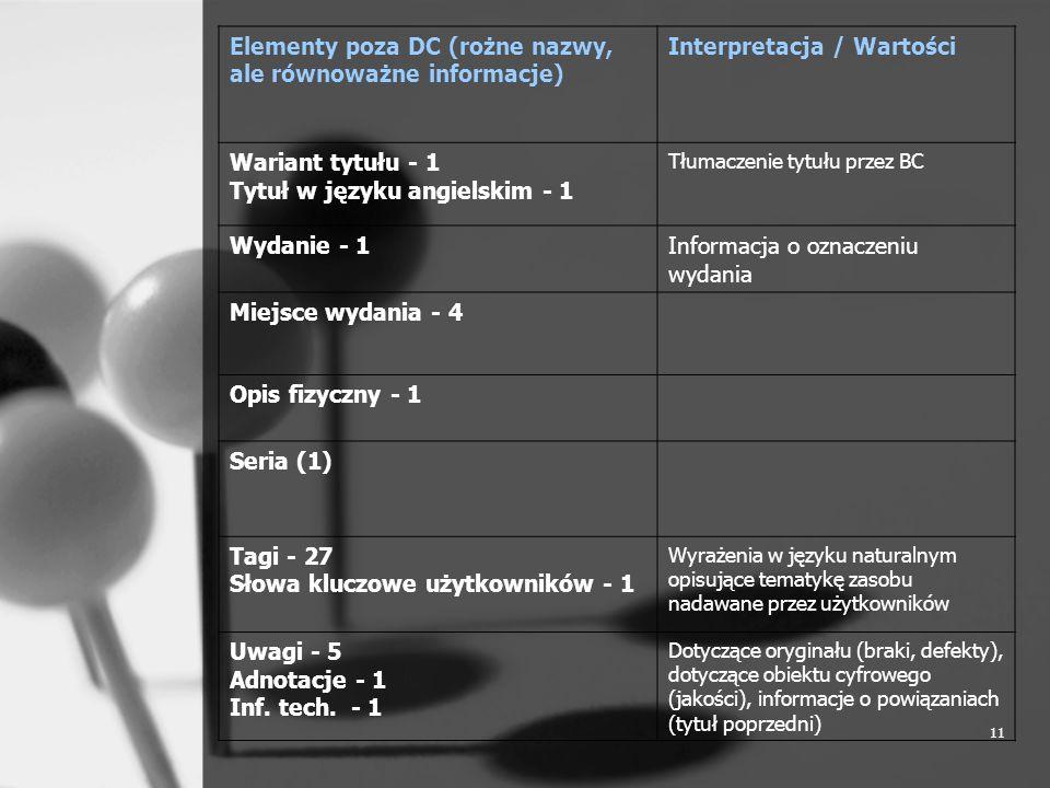 11 Elementy poza DC (rożne nazwy, ale równoważne informacje) Interpretacja / Wartości Wariant tytułu - 1 Tytuł w języku angielskim - 1 Tłumaczenie tyt