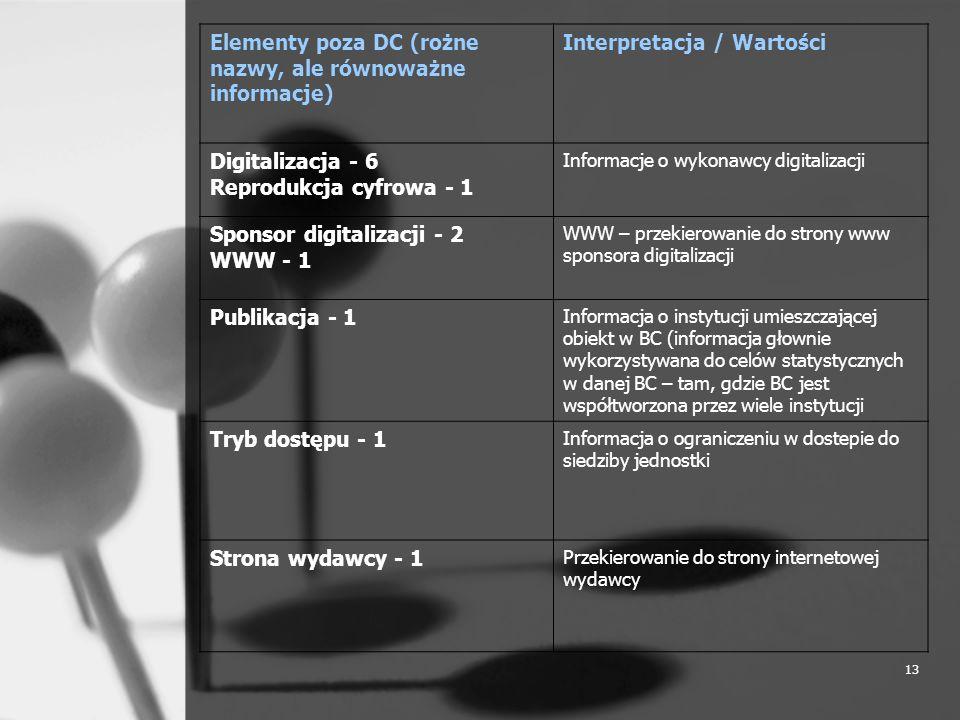 13 Elementy poza DC (rożne nazwy, ale równoważne informacje) Interpretacja / Wartości Digitalizacja - 6 Reprodukcja cyfrowa - 1 Informacje o wykonawcy