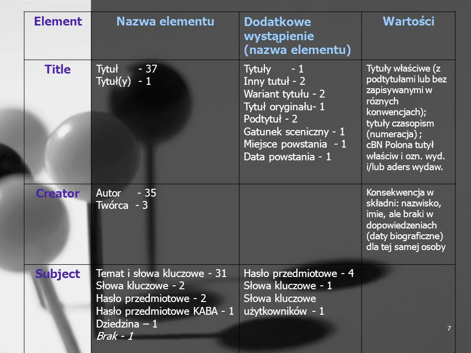 7 ElementNazwa elementuDodatkowe wystąpienie (nazwa elementu) Wartości Title Tytuł - 37 Tytuł(y) - 1 Tytuły - 1 Inny tutuł - 2 Wariant tytułu - 2 Tytu