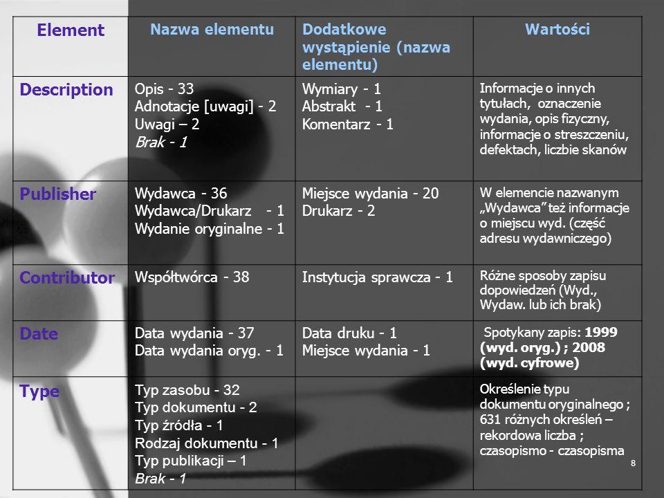 9 Element Nazwa elementuDodatkowe wystąpienie (nazwa elementu) Wartości Format Format 36 Format elektroniczny – 1 Brak - 1 Format pliku cyfrowego zamieszczonego w BC Identifier Identyfikator zasobu - 34 Identyfikator - 1 Identyfikator dokumentu cyfrowego - 1 Identyfikator publikacji – 1 URL - 1 ISBN - 2 ISSN - 2 Sygnatura oryginału - 1 Identyfikator obiektu cyfrowego - 2 Identyfikator oryginału - 3 Nadawany automatycznie identyfikator OAI, ale też: sygnatura obiektu oryginalnego, przekierowania do opisu katalogowego, numery ISBN, ISSN Source Źródło (32) Źródło- sygn.
