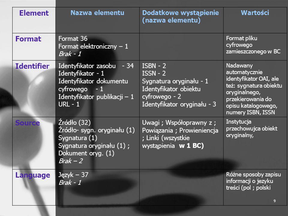9 Element Nazwa elementuDodatkowe wystąpienie (nazwa elementu) Wartości Format Format 36 Format elektroniczny – 1 Brak - 1 Format pliku cyfrowego zami