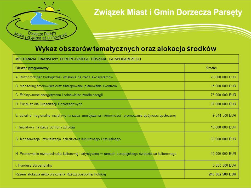 Wykaz obszarów tematycznych oraz alokacja środków MECHANIZM FINANSOWY EUROPEJSKIEGO OBSZARU GOSPODARCZEGO Obszar programowyŚrodki A. Różnorodność biol